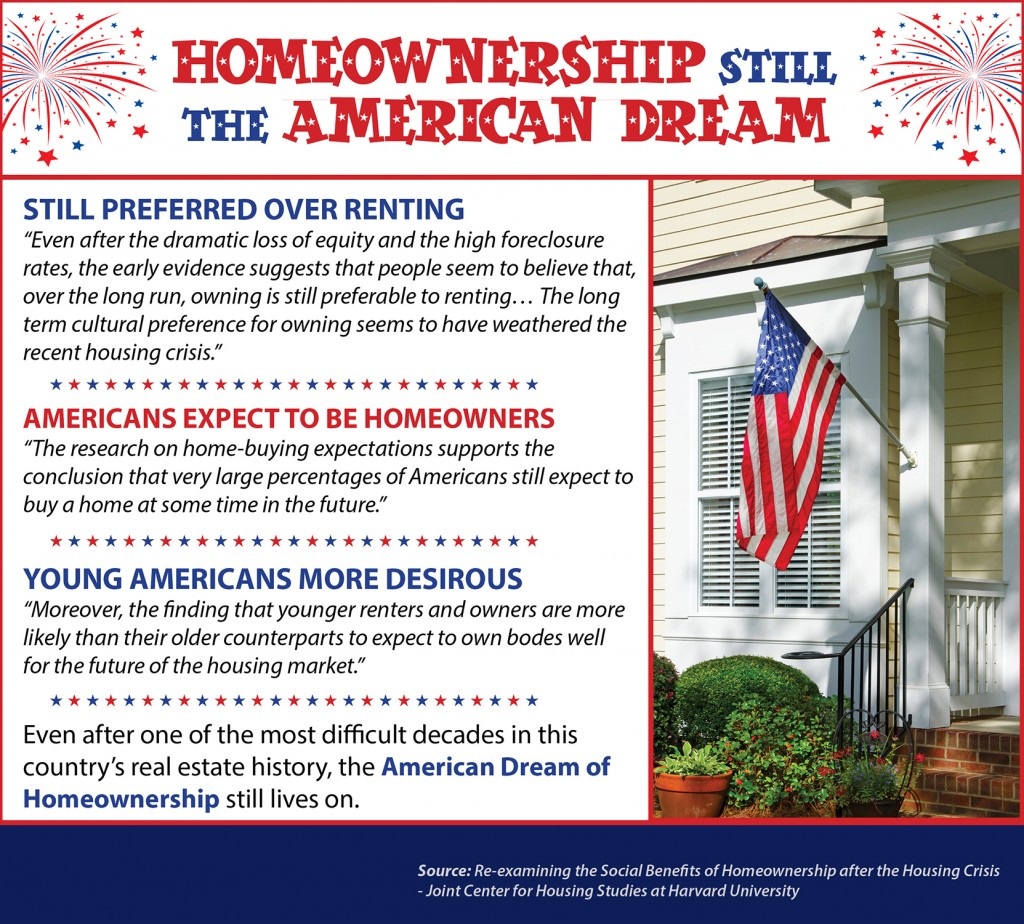 """the american dream of home ownership essay The value of home ownership and the american dream: all men are created equal, that they are endowed by their creator with certain unalienable rights, that among these are life, liberty and the pursuit of happiness""""."""